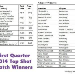 1Q2014 Winners